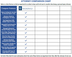 FORM: Free Personal Injury Attorney Side-by-Side Comparison Chart