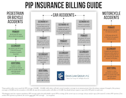 REPORT: PIP Insurance Billing Guide