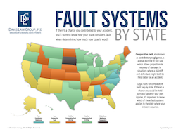 REPORT: Contributory Negligence Laws In All 50 States
